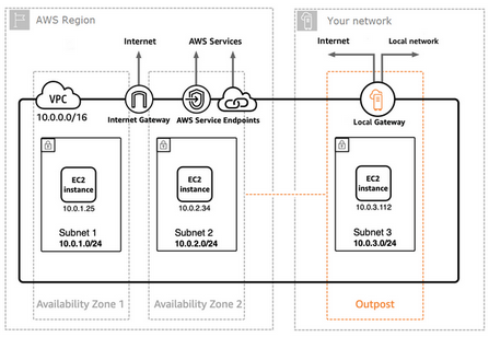 AWS Outposts: A hybrid approach to designing hybrid environments—Part Two 3